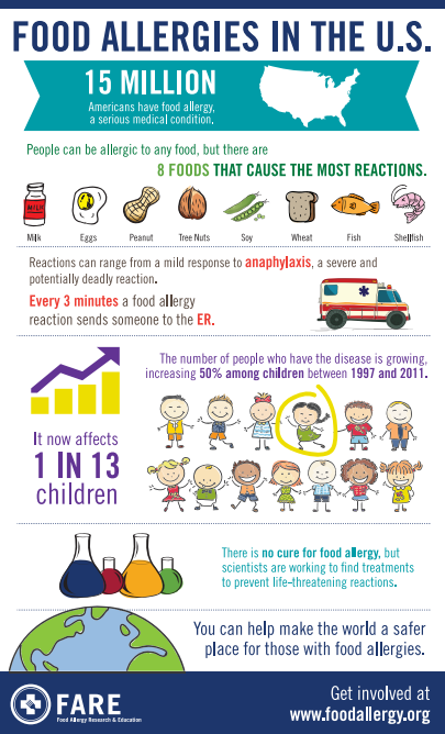 FARE's Food Allergies in the US
